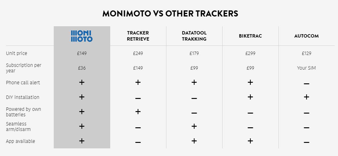 Monimoto Tracker
